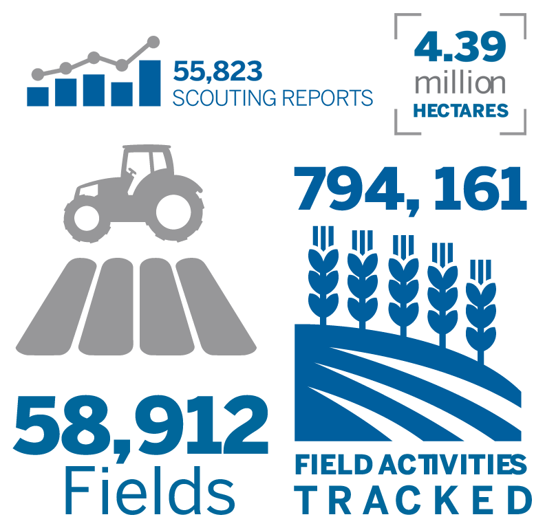 Infographic 55,823 Scouting reports, 58912 Fields, 4.39 million Hectares, 794,161 Field Activities tracked